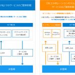 光コラボと光アクセスの契約事業者変更 ~新しい料金プラン~
